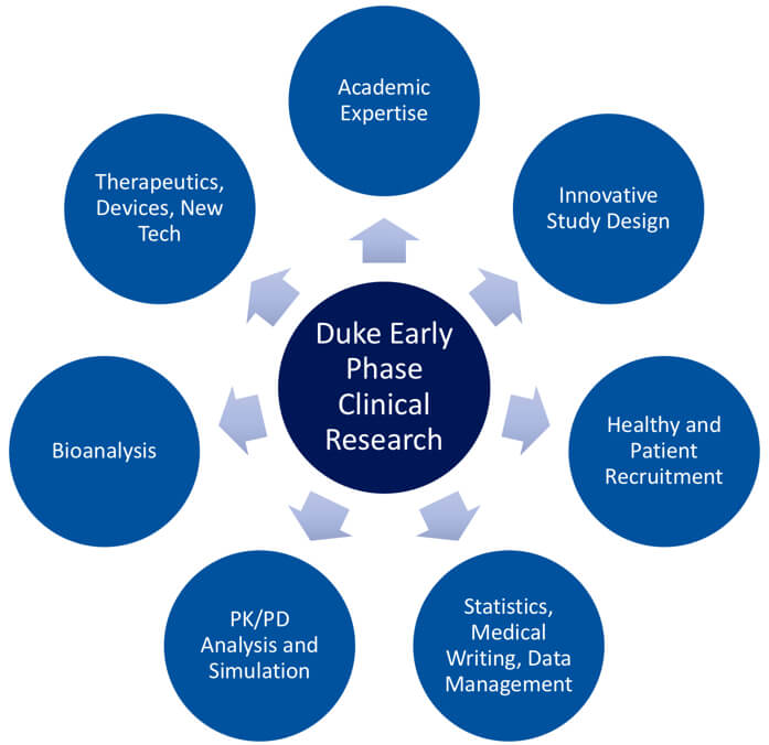 Duke Early Phase Clinical Research - DCRI