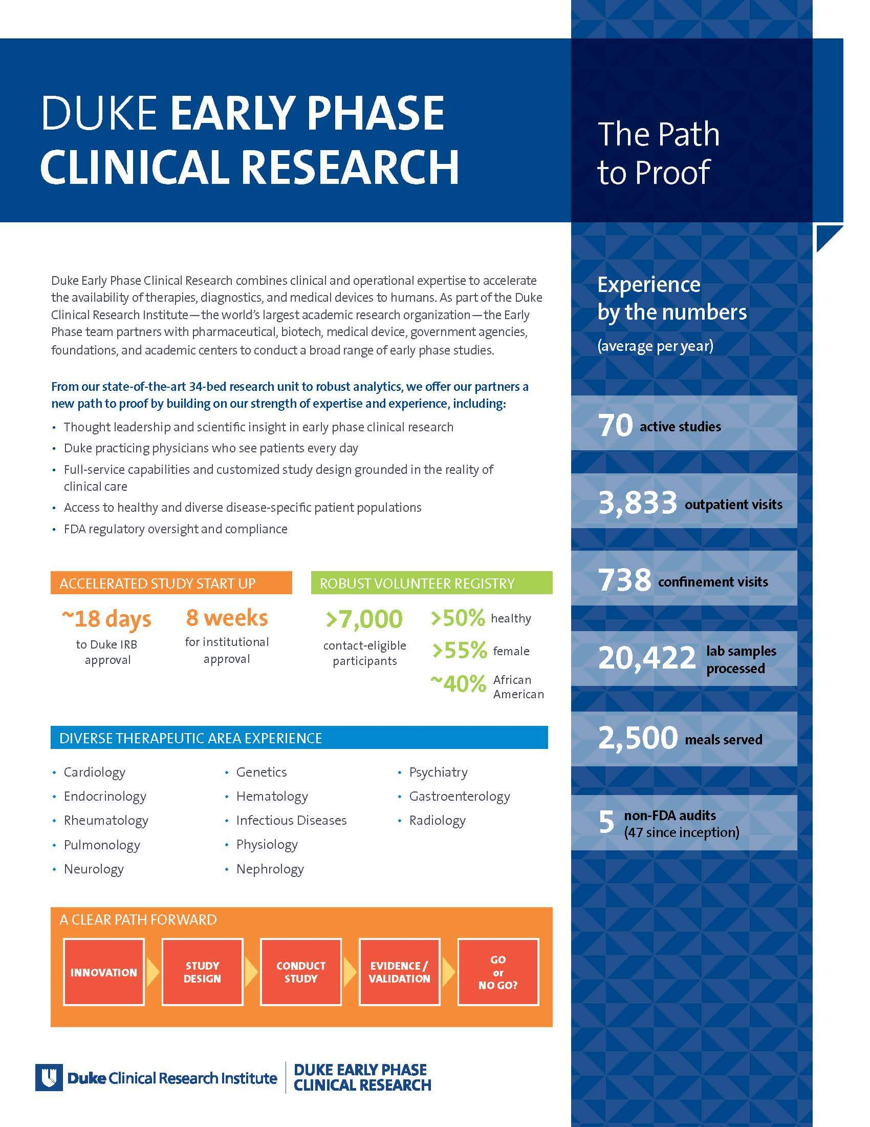 Duke Early Phase Clinical Research