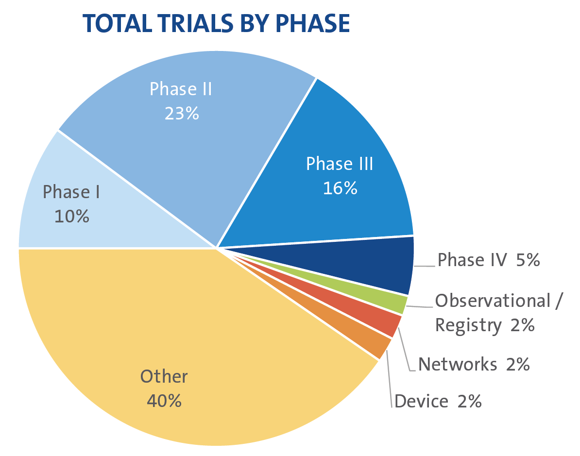 Trials by Phase DCRI ID