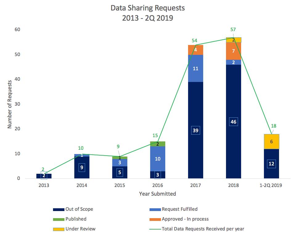 DataSharingRequests2013_2Q_2019