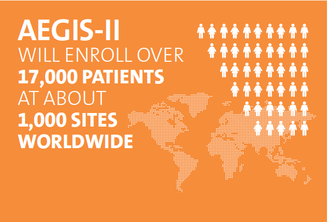 AEGIS-II will enroll over 17,000 patients at about 1,000 sites worldwide.
