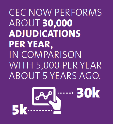 CEC now performs about 30,000 adjudications per year, in comparison with 5,000 per year about 5 years ago.