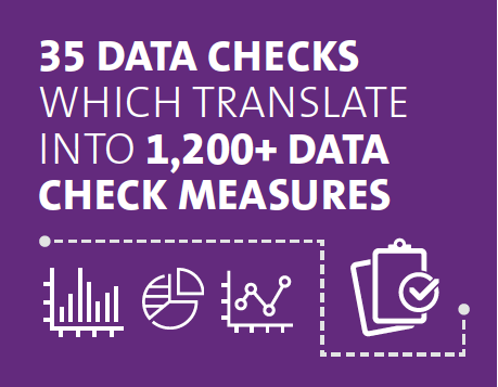 35 data checks which translate into 1,200+ data check measures