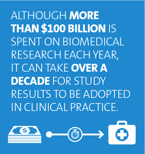 Although more than $100 billion is spent on biomedical research each year, it can take over a decade for study results to be adopted in clinical practice.