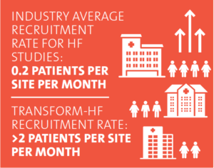 Industry average recruitment rate for HF studies: .02 patients per site per month; TRANSFORM-HF recruitment rate: >2 patients per site per month.