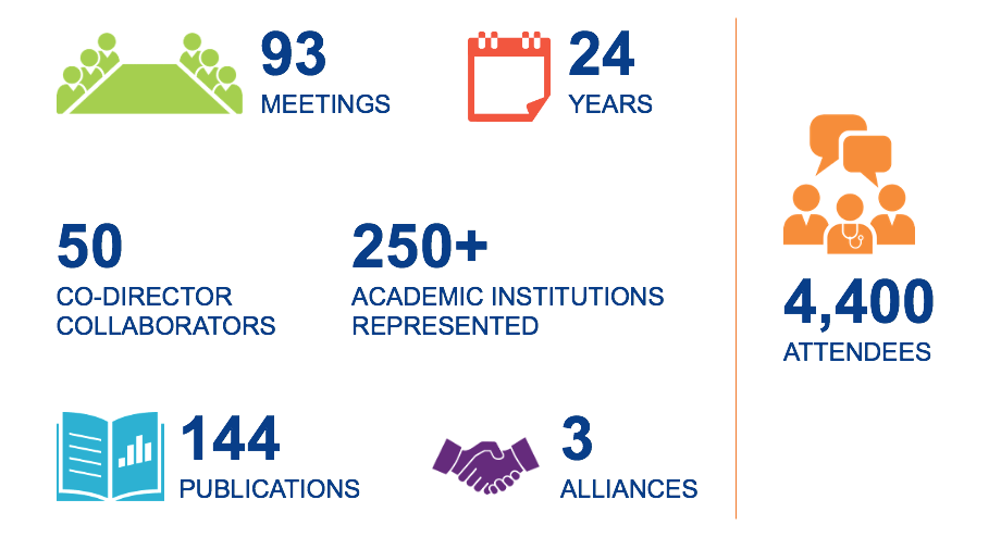 DCRI Think Tanks include 93 meetings in the last 24 years. Fifty co-director collaborators engaged over 4,400 attendees representing over 250 academic institutions. These Think Tanks have resulted in 144 publications and three alliances.
